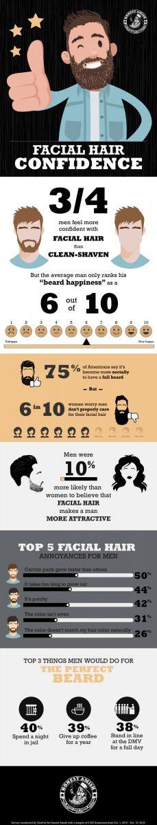 homens sentem se mais confiantes com barba segundo estudo scaled - Homens sentem-se mais confiantes com barba, segundo estudo